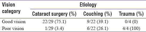 Table 3: Corrected visual outcome by etiologic cause of aphakia