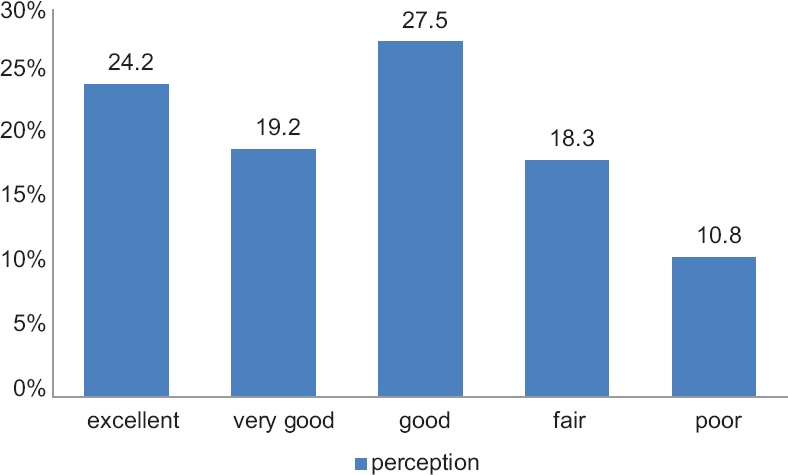 Figure 1: The respondents' perception about their general health status (<i>n</i> = 120)