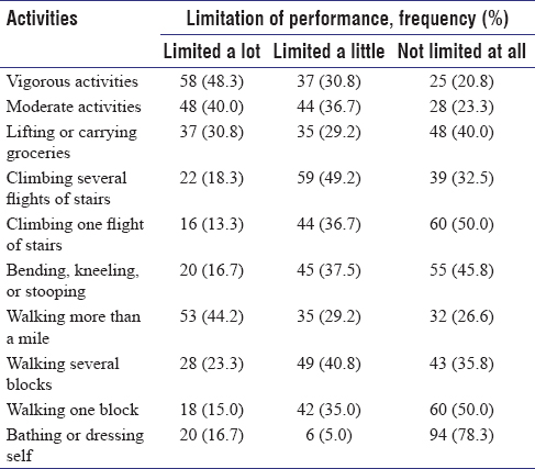 Quality of life assessment among individuals with sickle